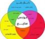 معرفی مهندسی صنایع در کارشناسی ارشد